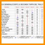 """SECONDA TAPPA DEL CONCORSO FOTOGRAFICO """"RALLY 2021"""""""