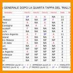 CLASSIFICA GENERALE DOPO LA 4^ TAPPA