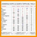 CLASSIFICA GENERALE DOPO LA 5^ TAPPA