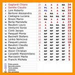 Classifica Finale 2015