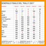 """Classifica Finale """"Rally 2021"""""""